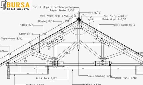 Konstruksi Atap Baja Ringan Kuat Aman