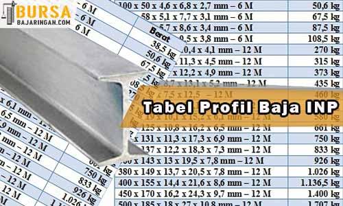 Tabel Profil Baja INP
